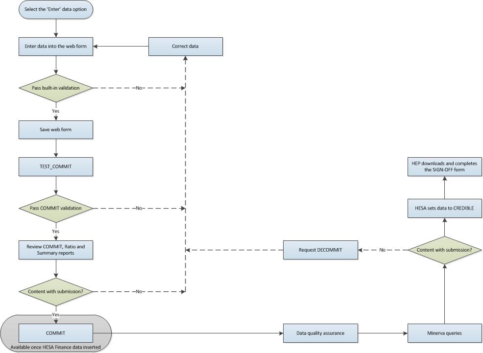 Estates management record 201516 process diagram hesa process diagram publicscrutiny Image collections
