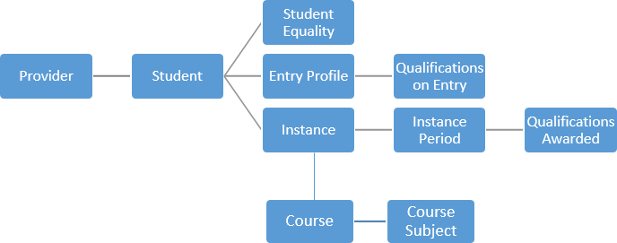 Entity diagram - AP student record