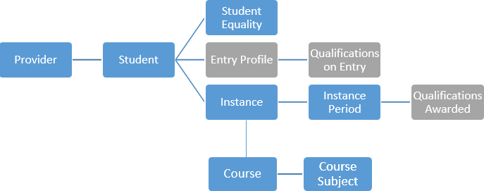 Entity diagram - AP student record all years