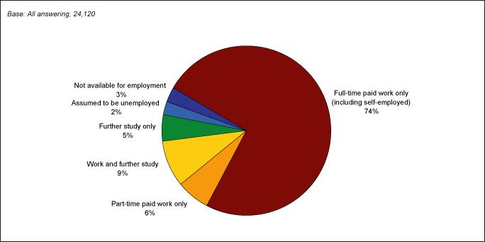 Destinations of Graduates (Longitudinal)