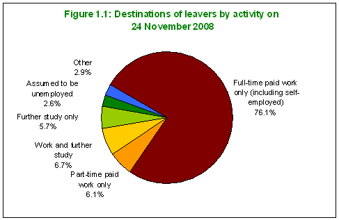 Destinations of Leavers by Activity on 24 Nov 2008