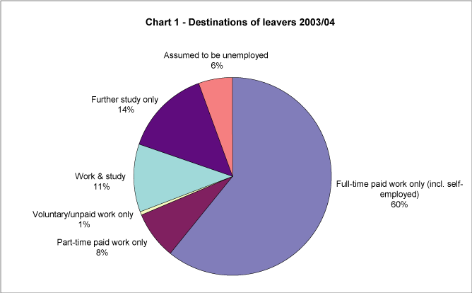 Destinations of leavers 2003/04