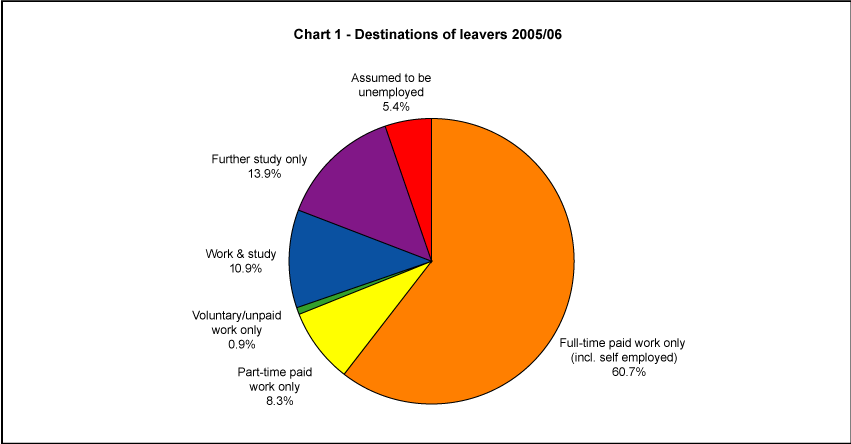 Destinations of leavers 2005/06