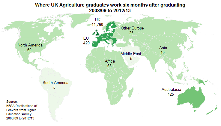 Where UK Agriculture graduates work six months after graduating 2008/09 to 2012/13