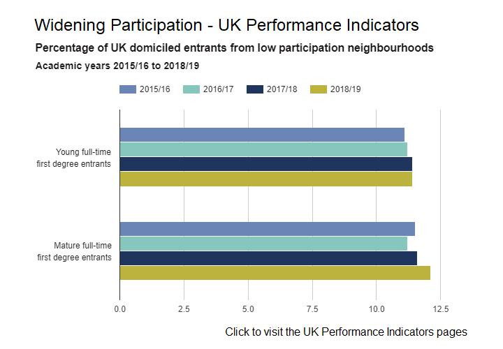 Widening participation indicators 2018/19
