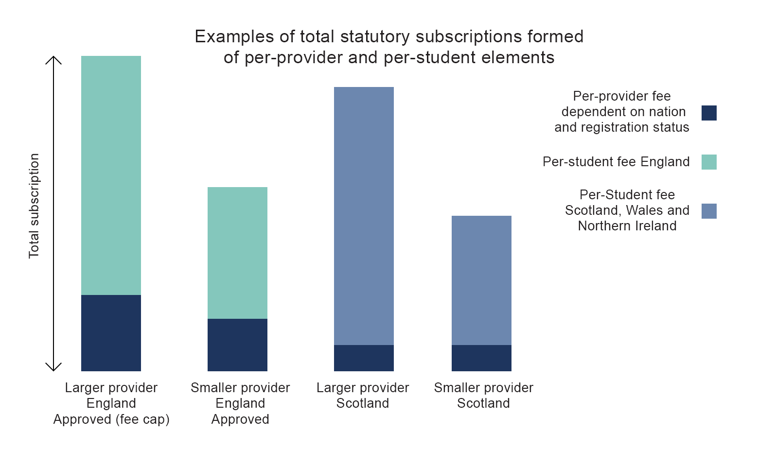 Total statutory subscription