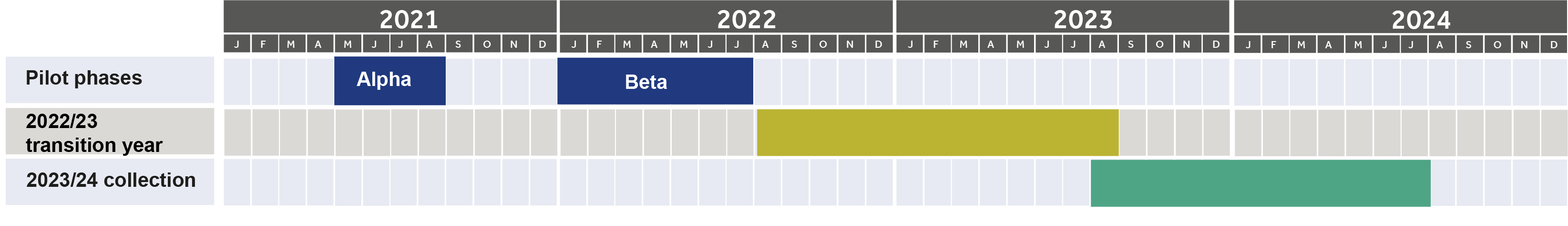 Data Futures timeline graphic for 2021-2024, including Alpha and Beta pilot phases in 2021, Data Futures transition year 2022/23 and 2023/24 collection