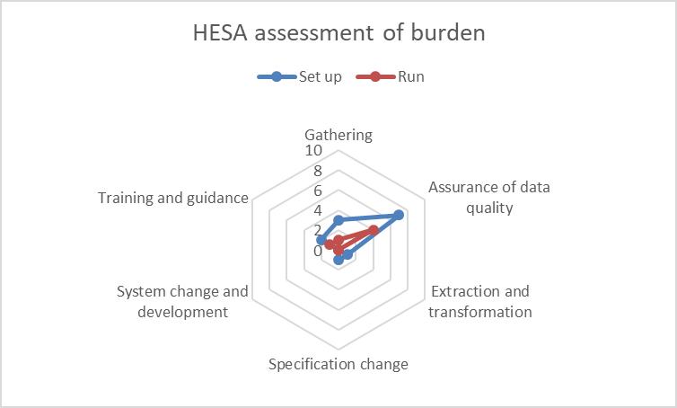 Student 2019/20 (Data Futures) ID39547 HESA burden assessment