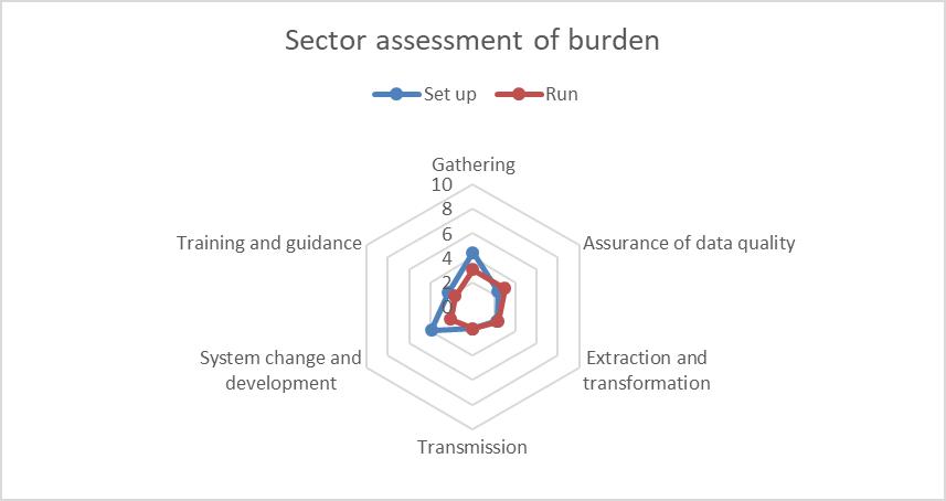 Student 2019/20 (Data Futures) ID39547 sector burden assessment
