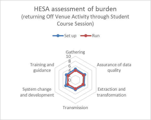 Student 2019/20 (Data Futures) ID42695 HESA burden assessment (course session)