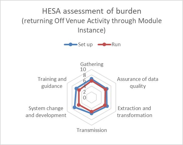 Student 2019/20 (Data Futures) ID42695 HESA burden assessment (module instance)