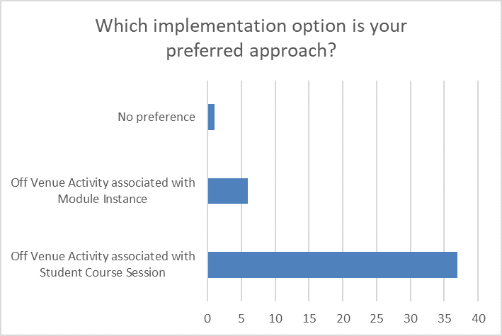 Student 2019/20 (Data Futures) ID42695 implementation option preferred approach