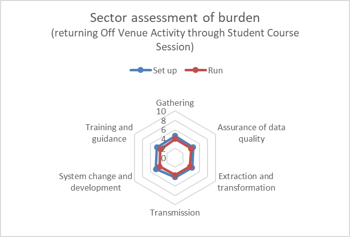 Student 2019/20 (Data Futures) ID42695 sector burden assessment (course session)