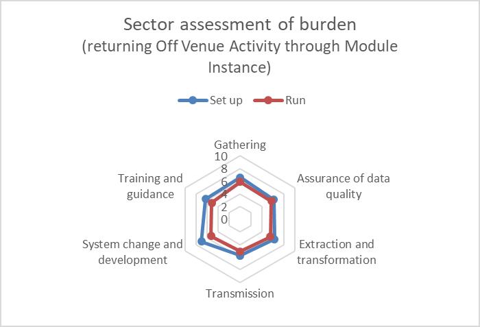 Student 2019/20 (Data Futures) ID42695 sector burden assessment (module instance)