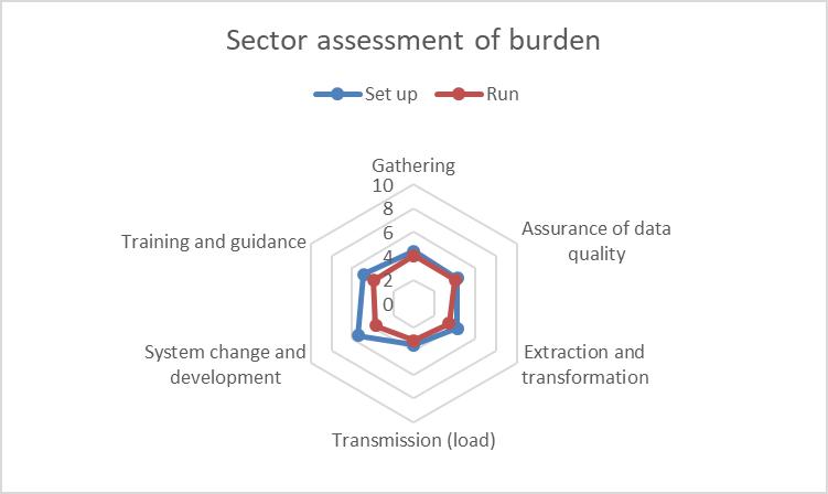 ID 51433 sector burden assessment