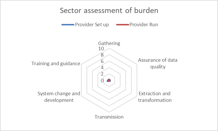 Student 2019/20 (Data Futures) ID52084 sector burden assessment