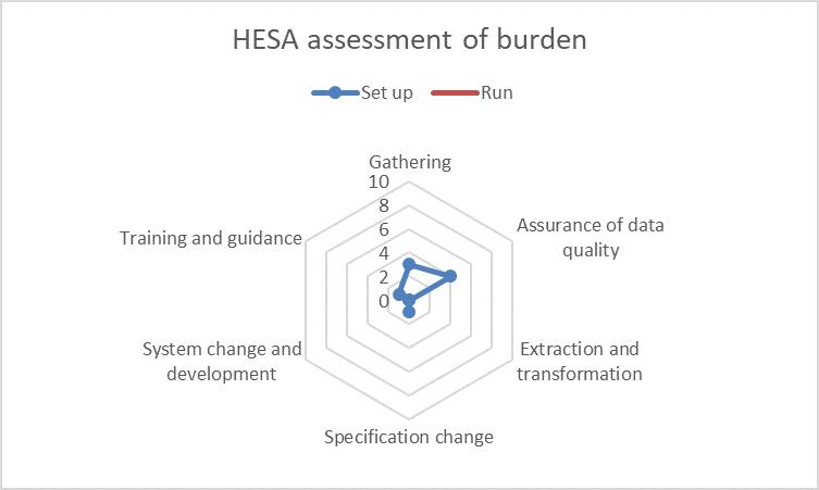 Student 2019/20 (Data Futures) ID54347 HESA burden assessment