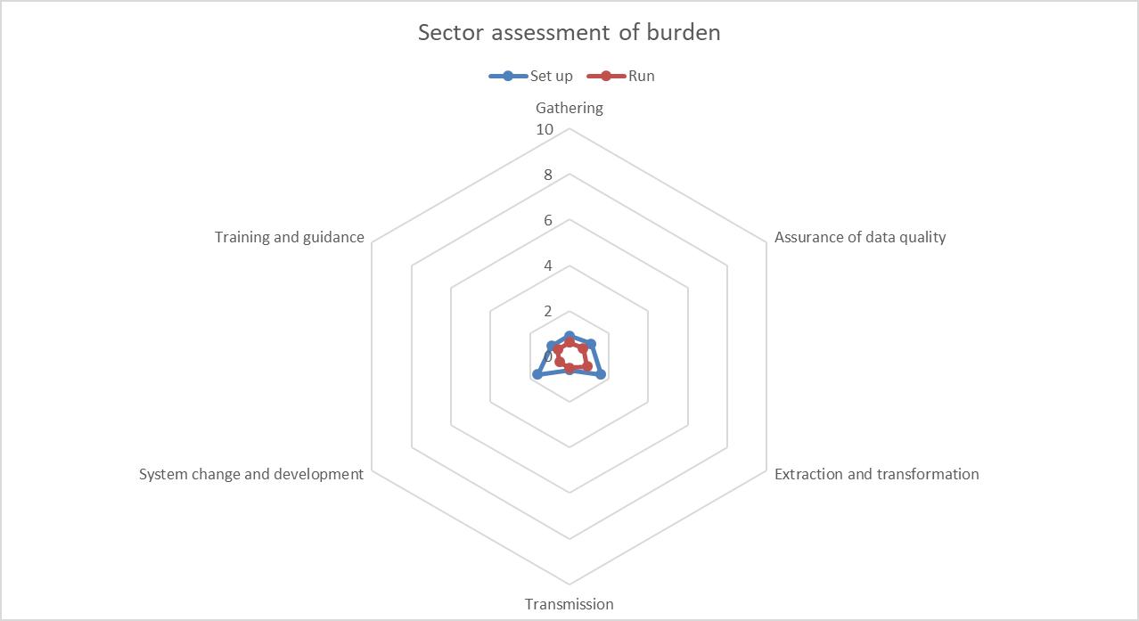 Student 2019/20 (Data Futures) ID54347 sector burden assessment