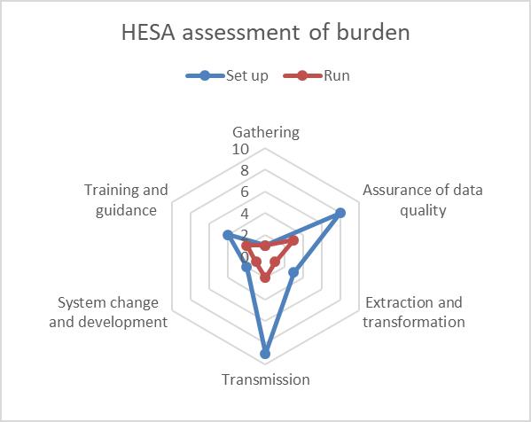 Student 2019/20 (Data Futures) ID54847 HESA burden assessment
