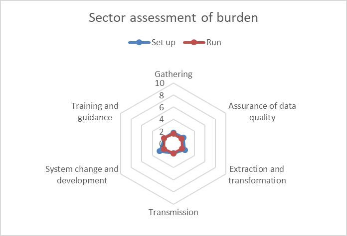 Student 2019/20 (Data Futures) ID54847 sector burden assessment