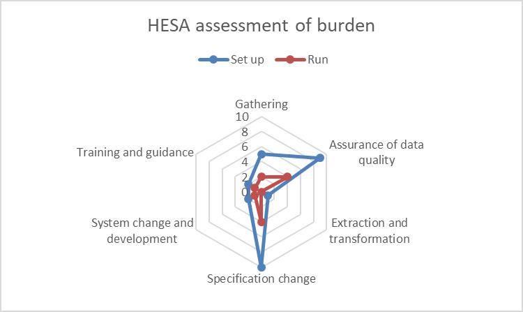 ID 56444 HESA burden assessment