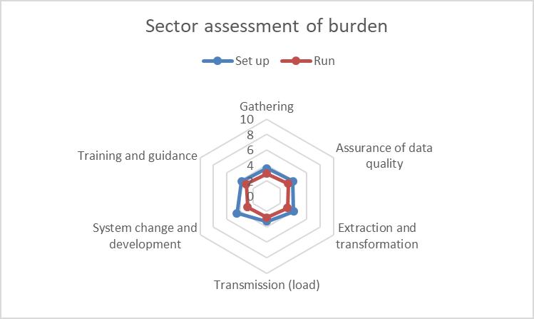ID 56444 sector burden assessment