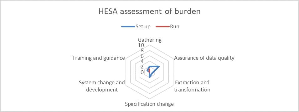 ID 57596 and 63208 HESA burden assessment
