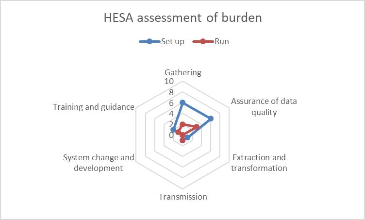 Student 2019/20 (Data Futures) ID58838 HESA burden assessment