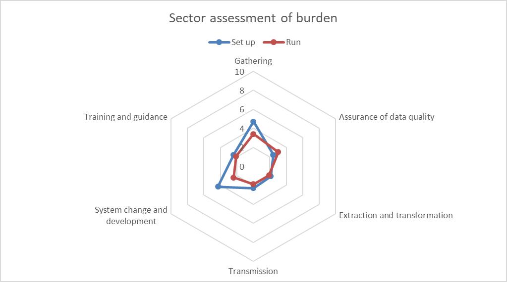 Student 2019/20 (Data Futures) ID58838 sector burden assessment