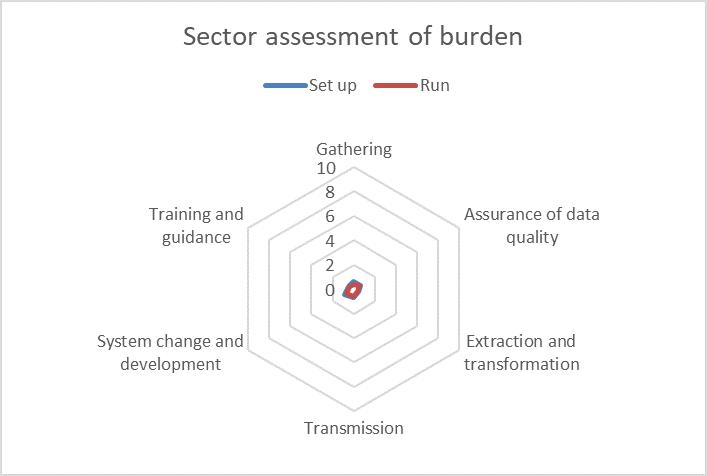 Student 2019/20 (Data Futures) ID62879 sector burden assessment