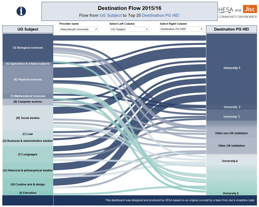 Community Dashboard chart showing destination flow of graduates