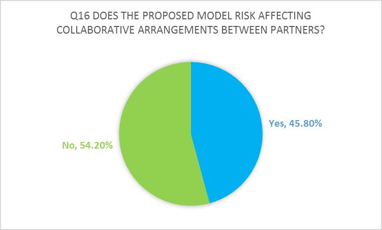 Collaborative provision graph
