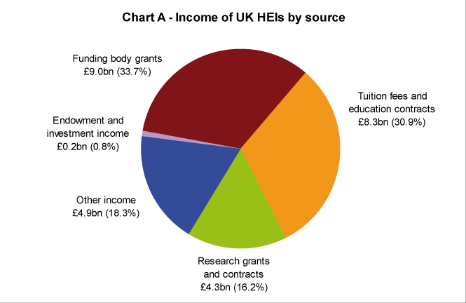 Income of UK HEIs by Source