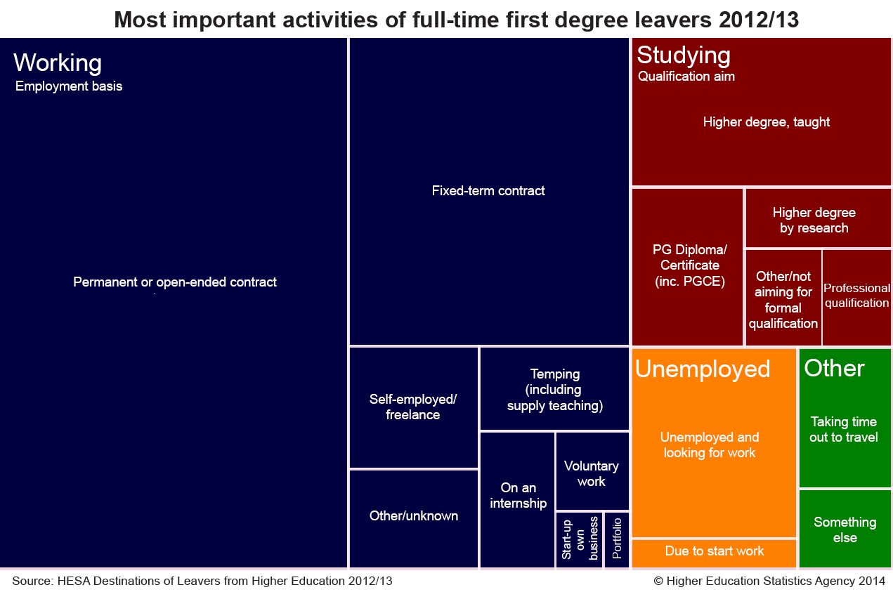 Most important activities of full-time first degree leavers 2012/13