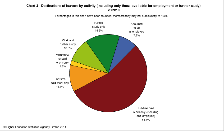 Destinations of leavers by activity (including only those available for employment or further study) 2009/10