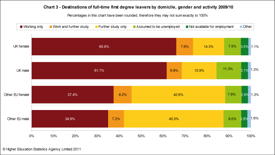 Destinations of full-time first degree leavers by domicile, gender and activity 2009/10