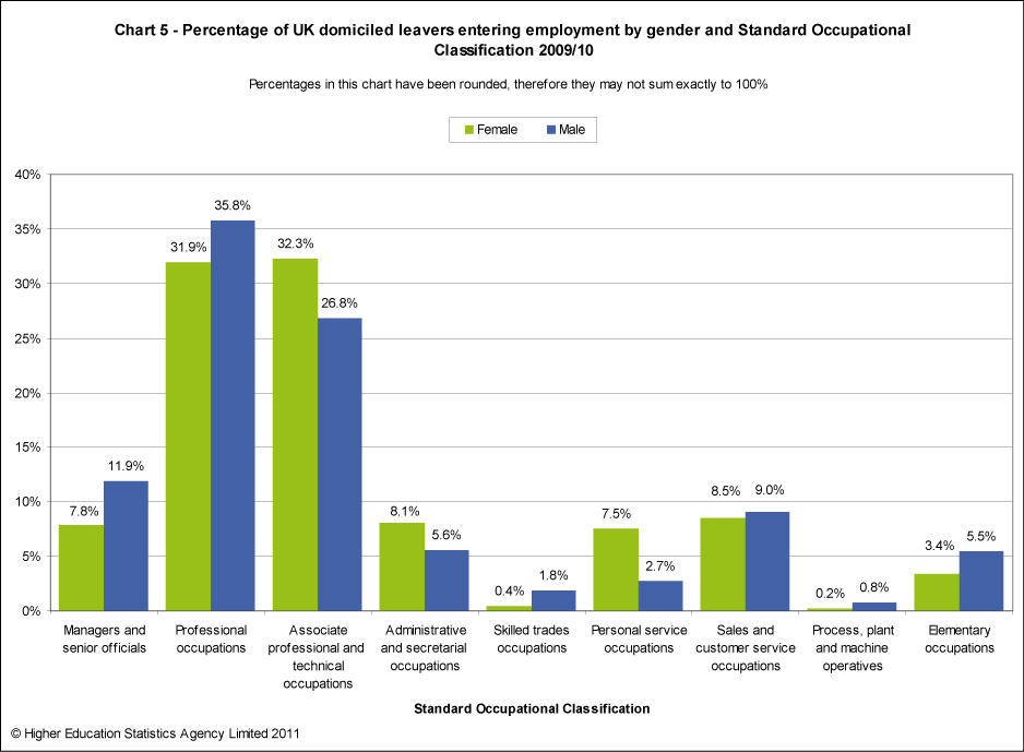 Percentage of UK domiciled leavers entering employment by gender and Standard Occupational Classification 2009/10