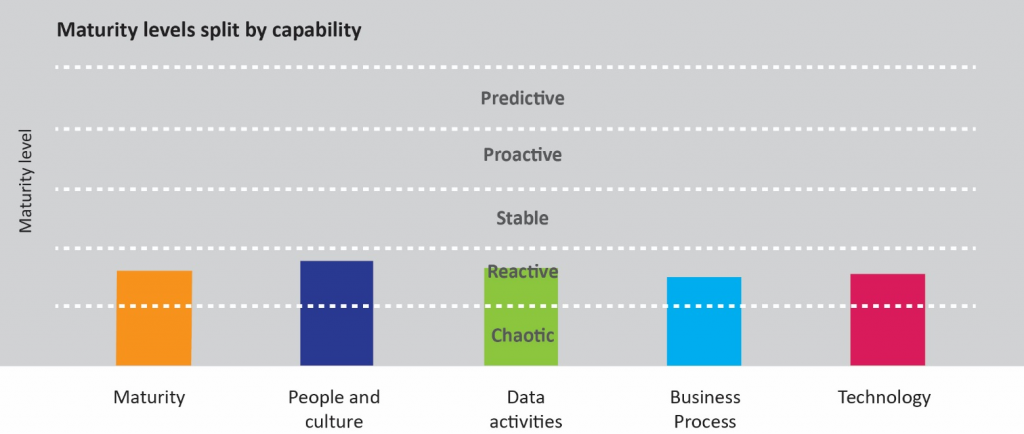 Data Capability - maturity levels