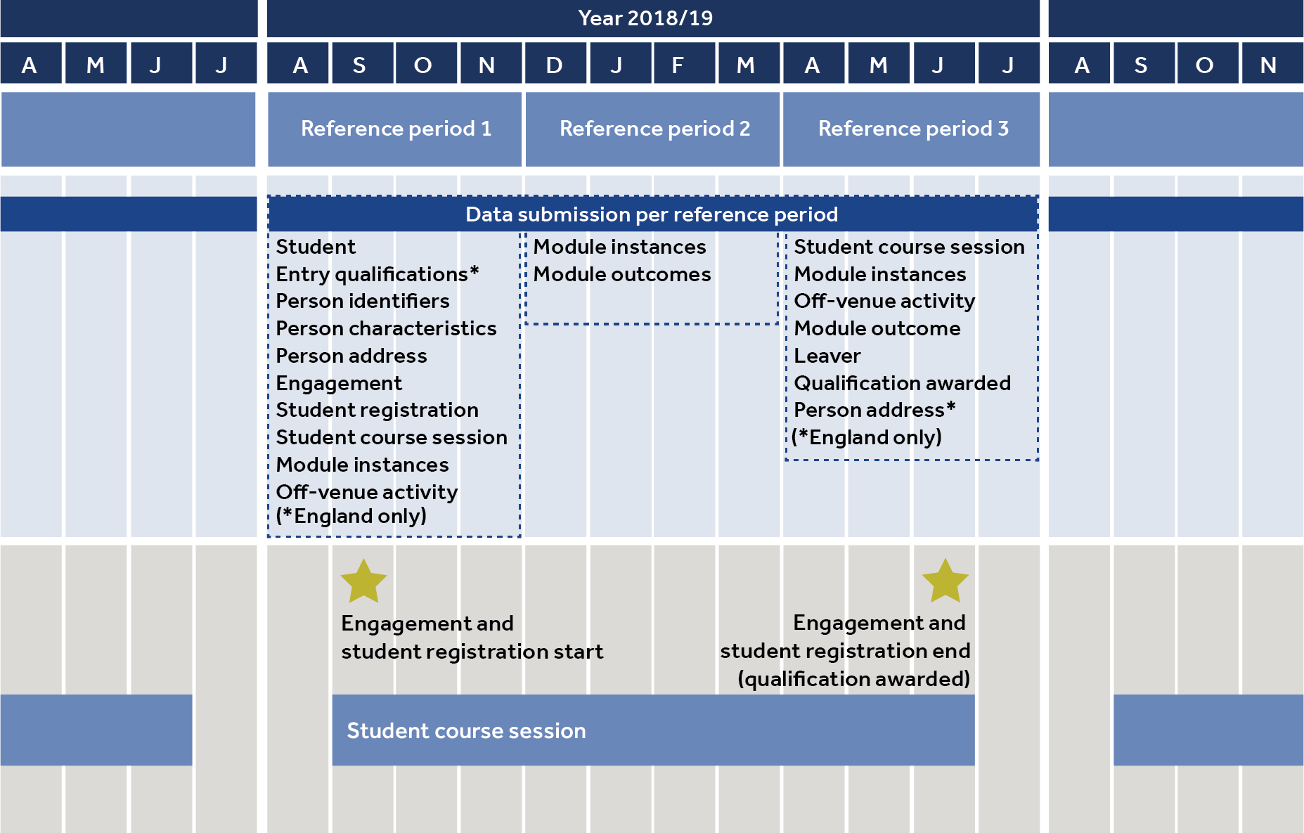 Data scenario one year postgraduate certificate in education diagram