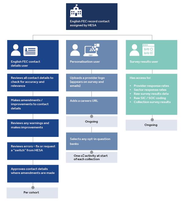 EFEC roles diagram