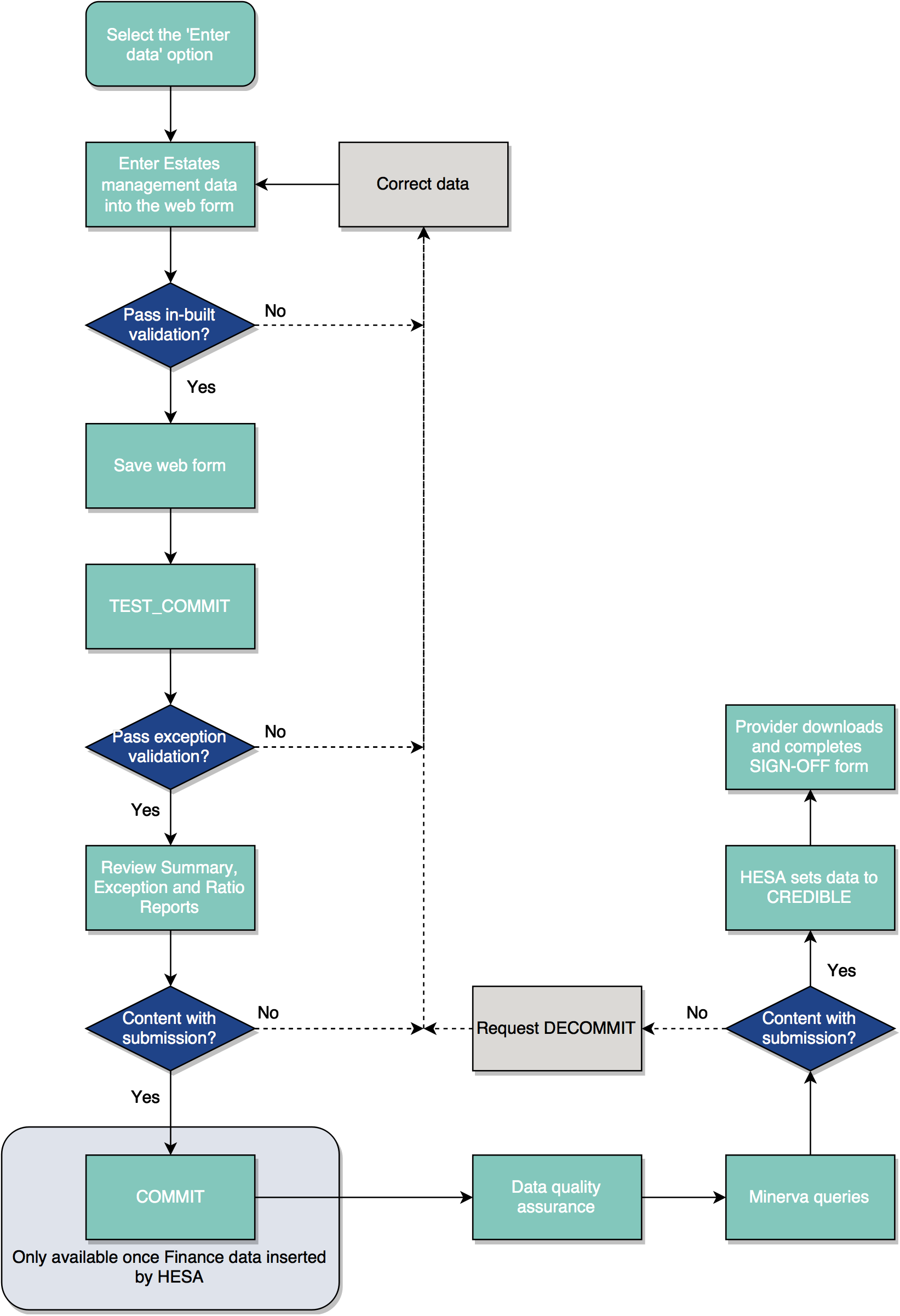 Estates data submission process diagram