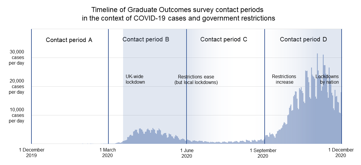 Cohort A were surveyed before the pandemic was declared. Cohort B were mostly contacted during the first lockdown. Cohort C were contacted while restrictions were eased. Cohort D were contacted during the second wave.