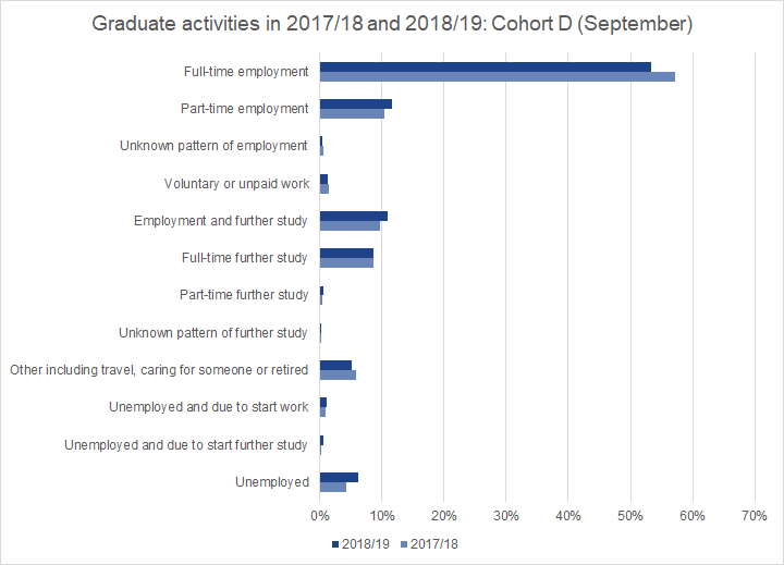 Graduates surveyed in September 2020 were noticeably more likely than September 2019 respondents to be unemployed.