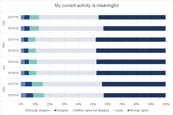 Very little change was observed between the 2017/18 and 2018/19 Graduate Outcomes surveys in how meaningful graduates felt their activity to be.