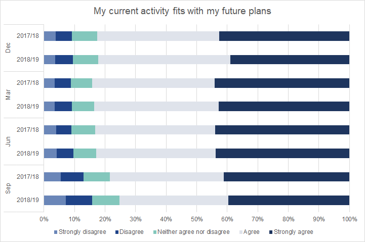 Graduates surveyed in September 2020 were less likely than September 2109 respondents to agree that their activity fit with their future plans.