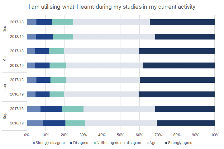 Very little change was observed between the 2017/18 and 2018/19 Graduate Outcomes surveys in the proportion of graduates who felt they were using what they had learnt in higher education.
