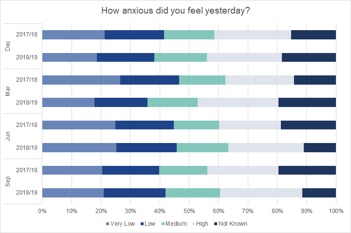 Graduates surveyed in March 2020 were more likely than March 2019 respondents to report feelings of anxiety.