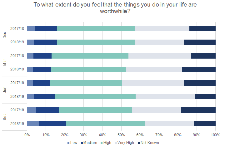 Graduates surveyed in June or Serptember 2020 were more likely than 2019 respondents to report a medium level of feeling that what they do is worthwhile.