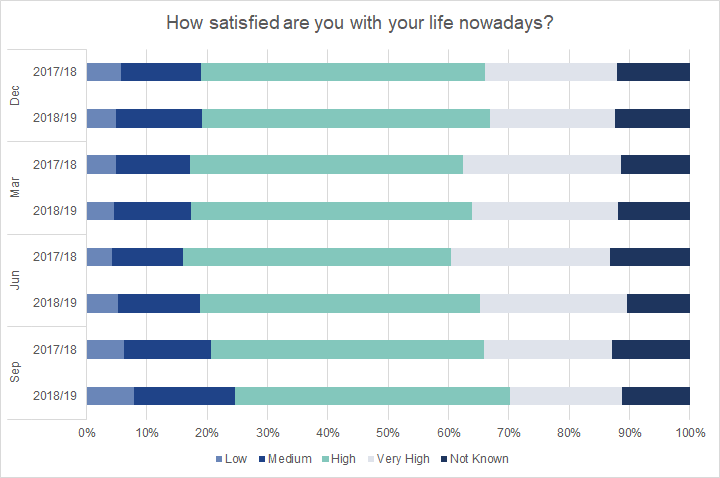 Graduates surveyed in June or Serptember 2020 were more likely than 2019 respondents to report a low level of satisfaction with their lives.