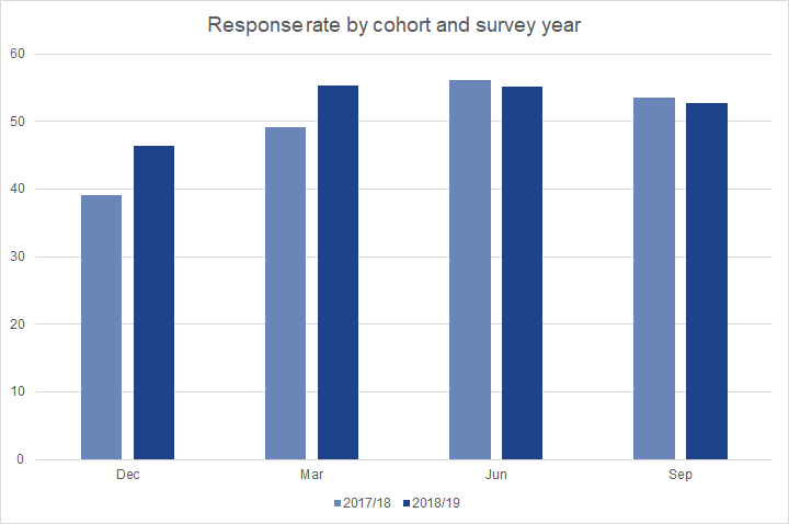 Response rates to the 2018/19 Graduate Outcomes survey were higher than for 2017/18 for those surveyed in December and March, but slightly lower among those surveyed in June and September.